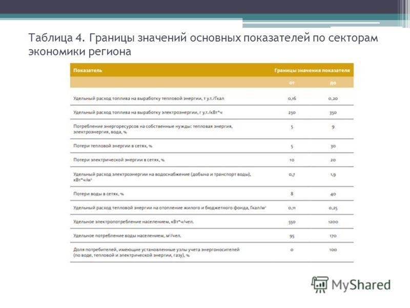 Таблица 4. Границы значений основных показателей по секторам экономики региона