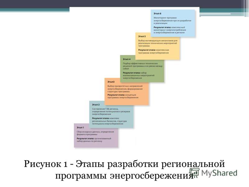 Рисунок 1 - Этапы разработки региональной программы энергосбережения
