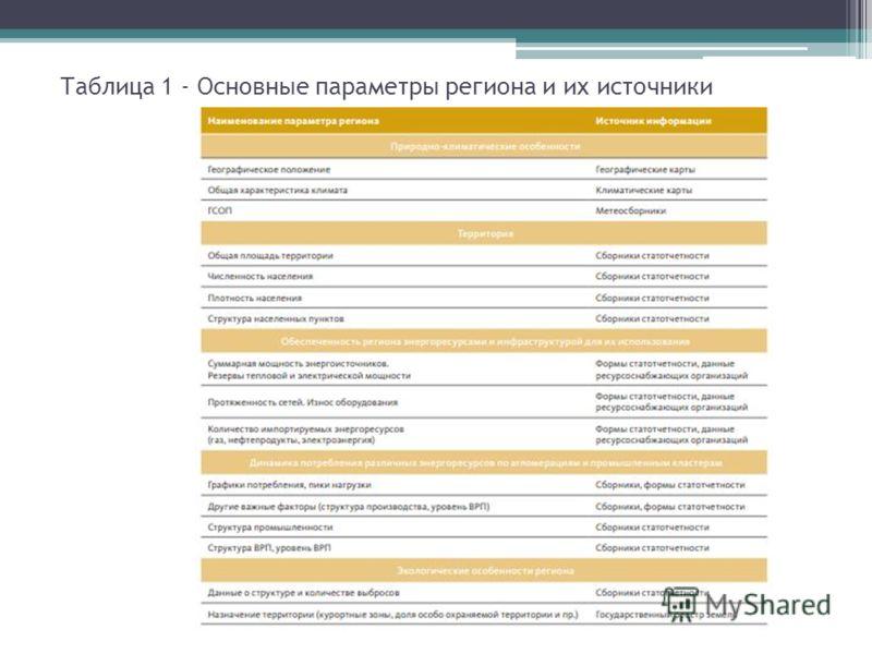 Таблица 1 - Основные параметры региона и их источники