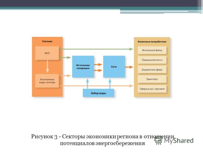 Рисунок 3 - Секторы экономики региона в отношении потенциалов энергосбережения