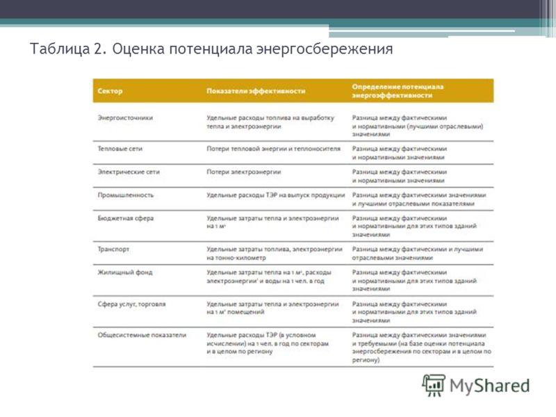 Таблица 2. Оценка потенциала энергосбережения