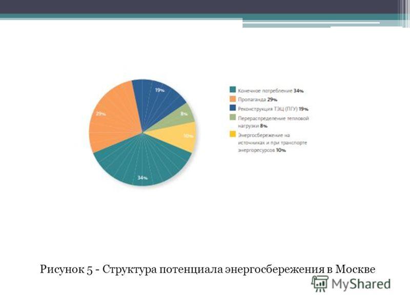 Рисунок 5 - Структура потенциала энергосбережения в Москве