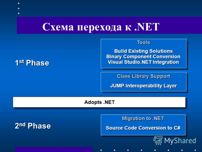 Схема перехода к.NET Adopts.NET Adopts.NET Class Library Support JUMP Interoperability Layer Class Library Support JUMP Interoperability Layer Tools Build Existing Solutions Binary Component Conversion Visual Studio.NET Integration Tools Build Existi
