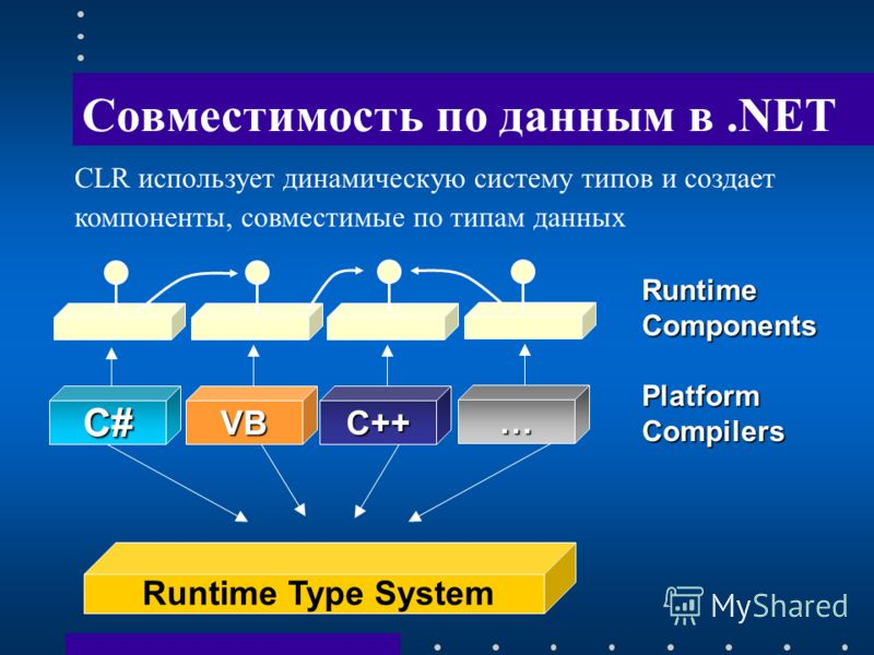 Совместимость по данным в.NET Runtime Components Platform Compilers Runtime Type System C#VBC++ … CLR использует динамическую систему типов и создает компоненты, совместимые по типам данных