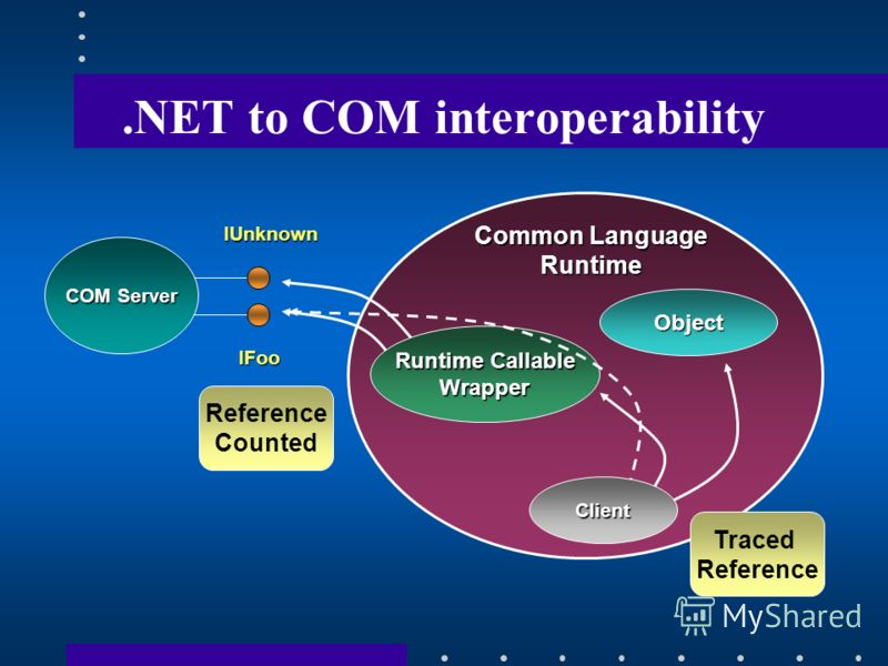.NET to COM interoperability Runtime Callable Wrapper Object IFoo IUnknown Common Language Runtime COM Server Client Reference Counted Traced Reference