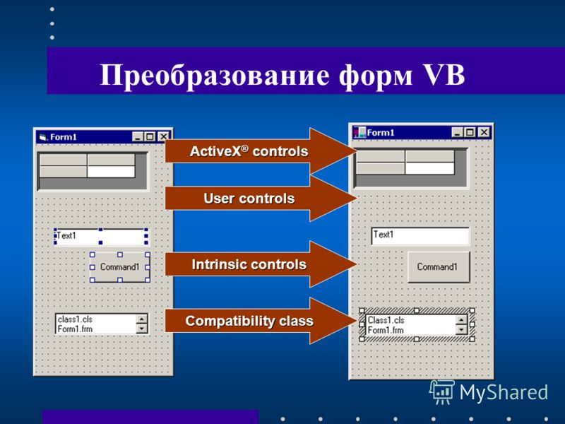 Преобразование форм VB ActiveX ® controls User controls Intrinsic controls Compatibility class