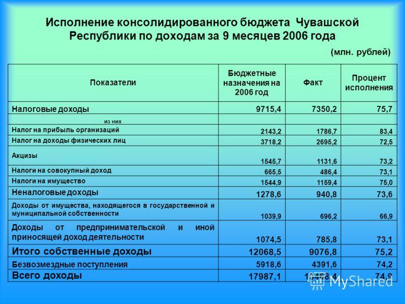 Исполнение консолидированного бюджета Чувашской Республики по доходам за 9 месяцев 2006 года Показатели Бюджетные назначения на 2006 год Факт Процент исполнения Налоговые доходы9715,47350,275,7 из них Налог на прибыль организаций 2143,21786,783,4 Нал