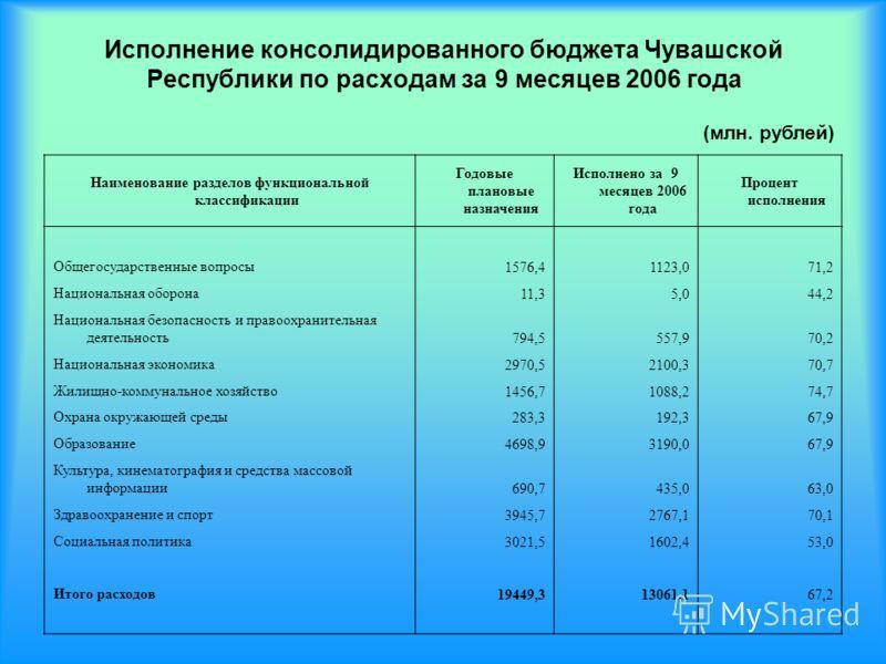 Исполнение консолидированного бюджета Чувашской Республики по расходам за 9 месяцев 2006 года Наименование разделов функциональной классификации Годовые плановые назначения Исполнено за 9 месяцев 2006 года Процент исполнения Общегосударственные вопро