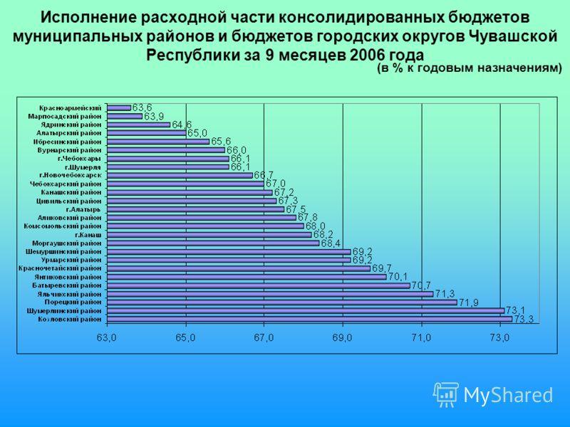 Исполнение расходной части консолидированных бюджетов муниципальных районов и бюджетов городских округов Чувашской Республики за 9 месяцев 2006 года (в % к годовым назначениям)