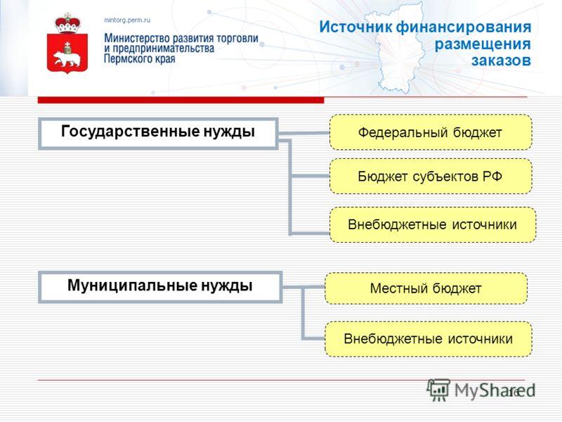 16 Государственные нужды Федеральный бюджет Источник финансирования размещения заказов Муниципальные нужды Бюджет субъектов РФ Местный бюджет Внебюджетные источники