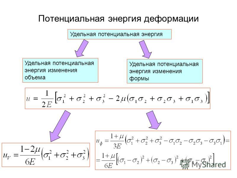 Потенциальная энергия деформации Удельная потенциальная энергия изменения формы Удельная потенциальная энергия изменения объема Удельная потенциальная энергия