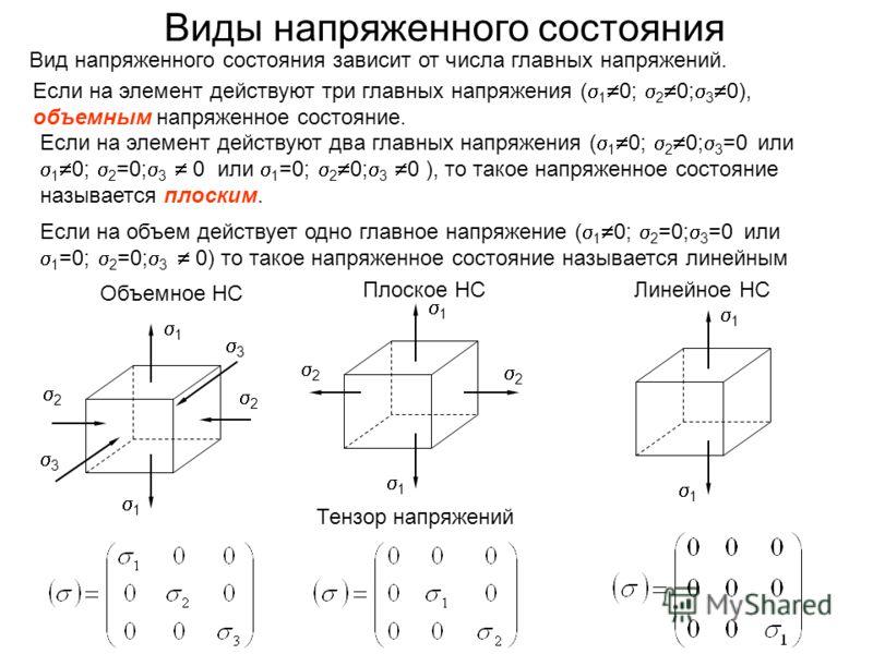 Виды напряженного состояния 2 2 1 1 2 2 3 3 1 1 1 1 Если на объем действует одно главное напряжение ( 1 0; 2 =0; 3 =0 или 1 =0; 2 =0; 3 0) то такое напряженное состояние называется линейным Объемное НС Плоское НСЛинейное НС Тензор напряжений Если на