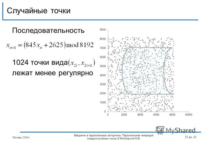 Случайные точки Москва, 2009 г. Введение в параллельные алгоритмы: Параллельная генерация псевдослучайных чисел © Якобовский М.В. Последовательность 1024 точки вида лежат менее регулярно 35 из 45