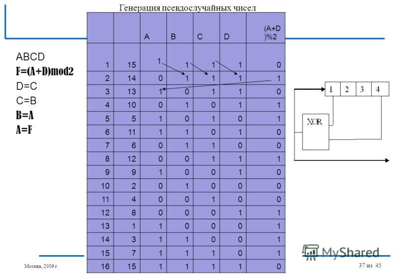 Введение в параллельные алгоритмы: Параллельная генерация псевдослучайных чисел © Якобовский М.В. ABCD F=(A+D)mod2 D=C C=B B=A A=F ABCD (A+D )%2 1151110 21401111 31310110 41001011 5510101 61111010 7601100 81200111 9910010 10201000 11400100 12800011 1