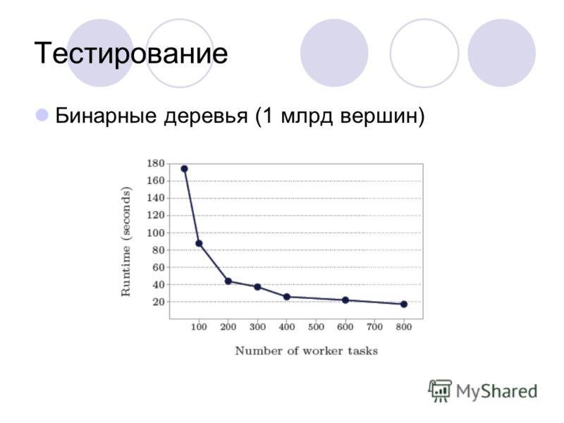 Тестирование Бинарные деревья (1 млрд вершин)
