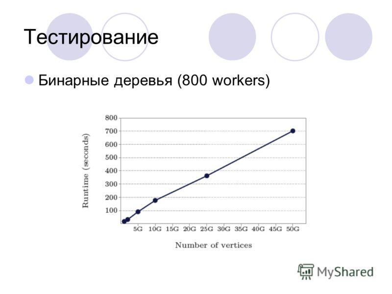 Тестирование Бинарные деревья (800 workers)