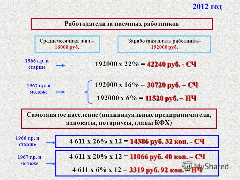 4 611 x 26% x 12 = 14386 руб. 32 коп. - СЧ Самозанятое население (индивидуальные предприниматели, адвокаты, нотариусы, главы КФХ) 1966 г.р. и старше 1967 г.р. и моложе 4 611 x 20% x 12 = 11066 руб. 40 коп. – СЧ 4 611 x 6% x 12 = 3319 руб. 92 коп. – Н