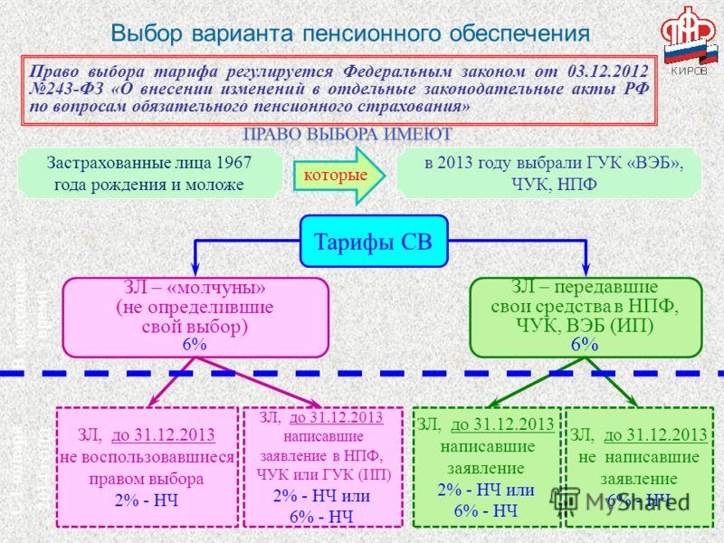 Выбор варианта пенсионного обеспечения Тарифы СВ ЗЛ – «молчуны» (не определившие свой выбор) 6% ЗЛ – передавшие свои средства в НПФ, ЧУК, ВЭБ (ИП) 6% ЗЛ, до 31.12.2013 не воспользовавшиеся правом выбора 2% - НЧ ЗЛ, до 31.12.2013 написавшие заявление