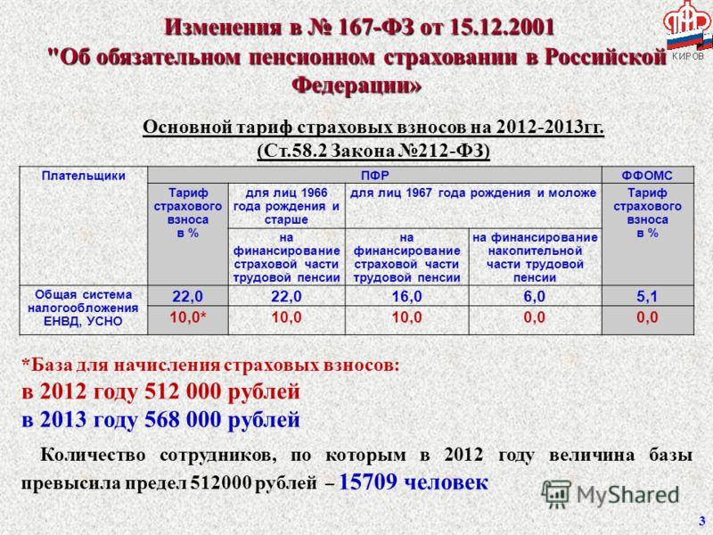 Изменения в 167-ФЗ от 15.12.2001