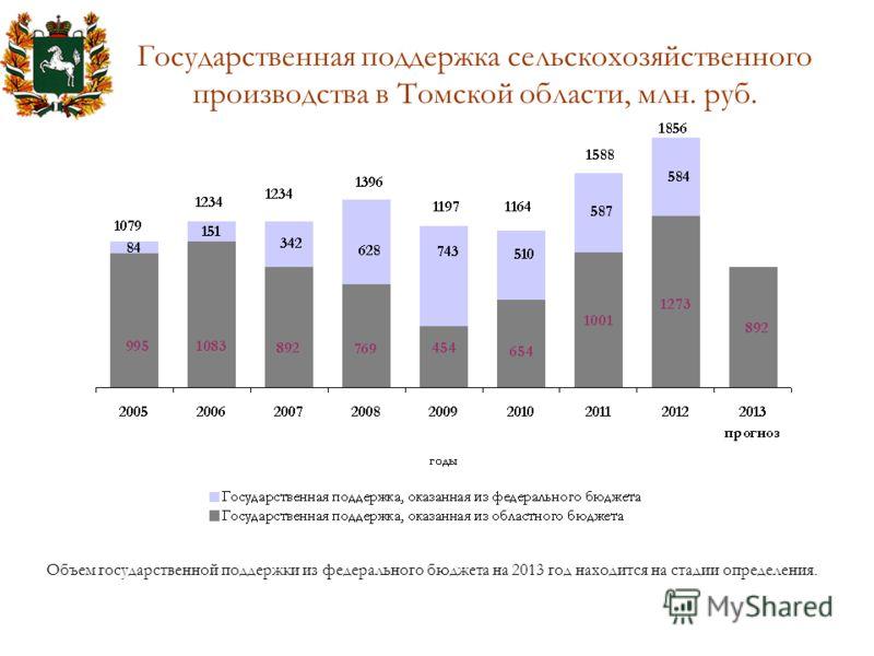 Государственная поддержка сельскохозяйственного производства в Томской области, млн. руб. Объем государственной поддержки из федерального бюджета на 2013 год находится на стадии определения.
