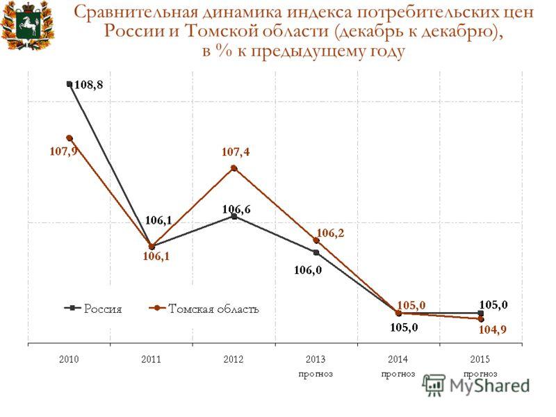 Сравнительная динамика индекса потребительских цен России и Томской области (декабрь к декабрю), в % к предыдущему году
