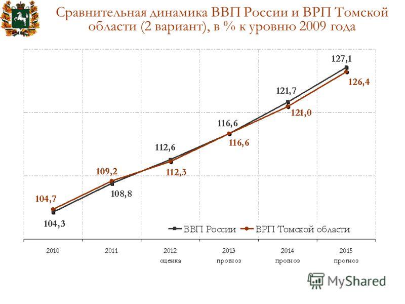 Сравнительная динамика ВВП России и ВРП Томской области (2 вариант), в % к уровню 2009 года
