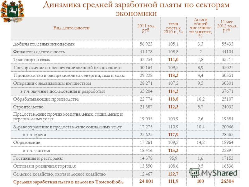 Динамика средней заработной платы по секторам экономики Вид деятельности 2011 год, руб. темп роста к 2010 г., % Доля в общей численнос ти занятых, % 11 мес. 2012 года, руб. Добыча полезных ископаемых56 923105,13,355433 Финансовая деятельность41 17810