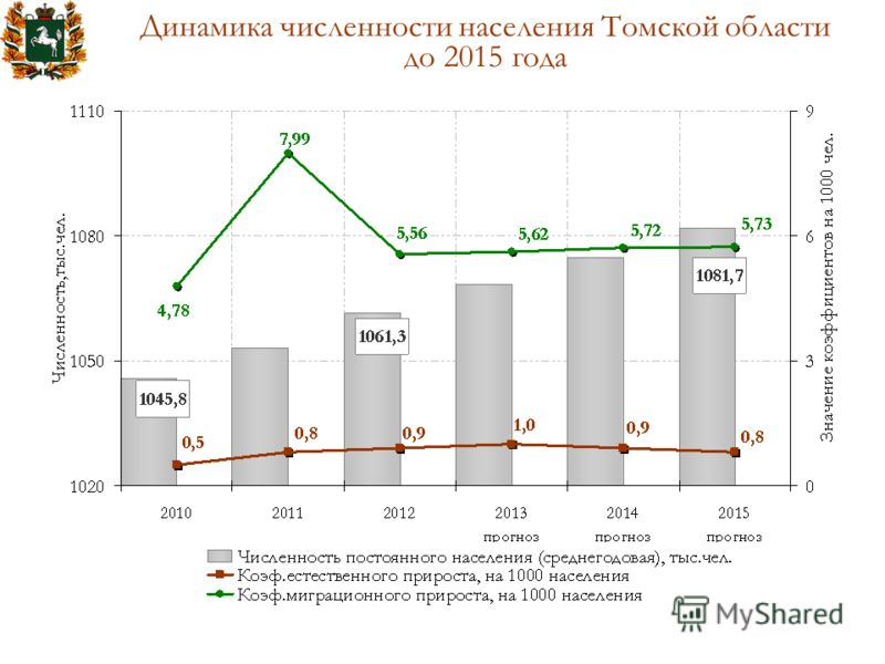 Динамика численности населения Томской области до 2015 года