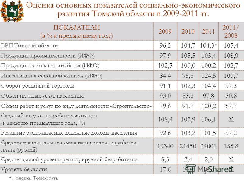 Оценка основных показателей социально-экономического развития Томской области в 2009-2011 гг. ПОКАЗАТЕЛИ (в % к предыдущему году) 200920102011 2011/ 2008 ВРП Томской области 96,5104,7104,3*105,4 Продукция промышленности (ИФО) 97,9105,5105,4108,9 Прод