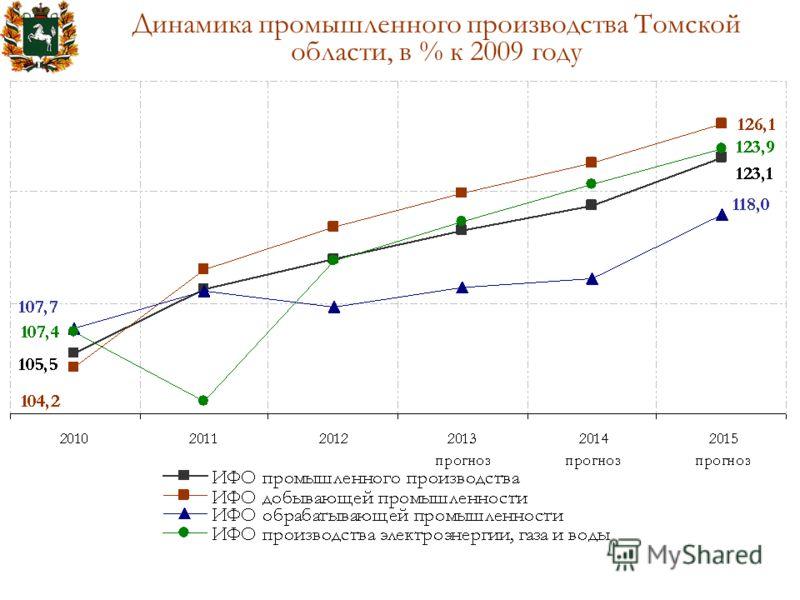 Динамика промышленного производства Томской области, в % к 2009 году