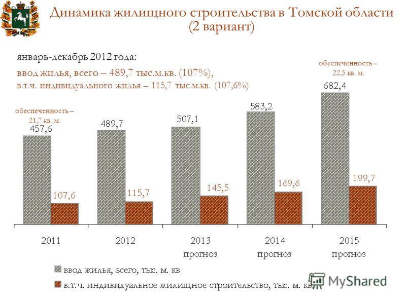 Динамика жилищного строительства в Томской области (2 вариант) обеспеченность – 21,7 кв. м. обеспеченность – 22,5 кв. м. январь-декабрь 2012 года: ввод жилья, всего – 489,7 тыс.м.кв. (107%), в.т.ч. индивидуального жилья – 115,7 тыс.м.кв. (107,6%)