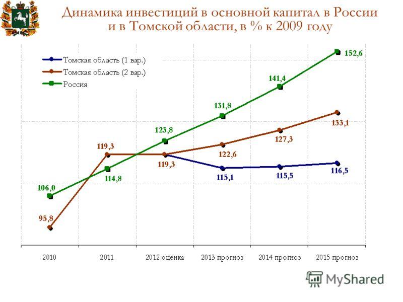Динамика инвестиций в основной капитал в России и в Томской области, в % к 2009 году