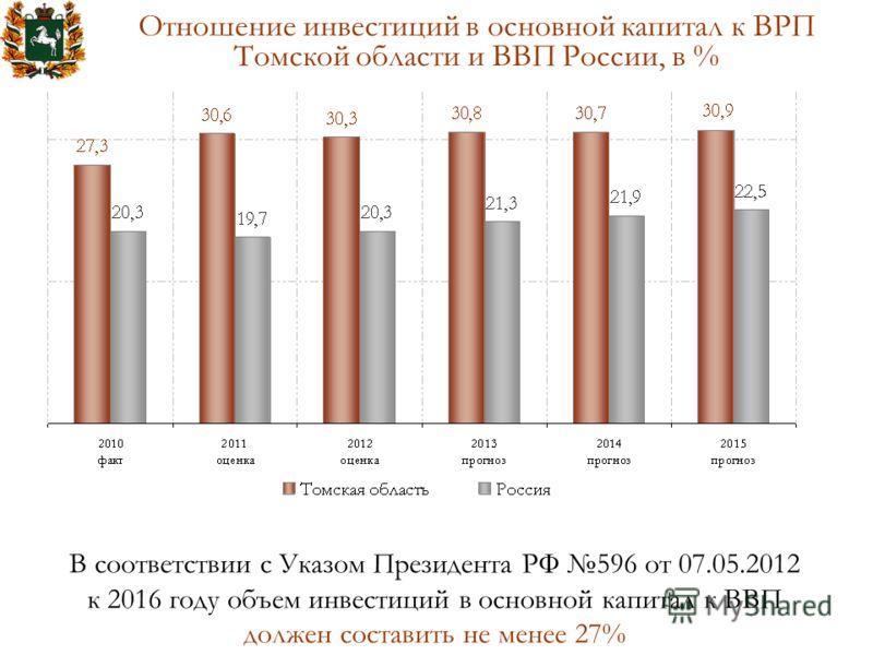 Отношение инвестиций в основной капитал к ВРП Томской области и ВВП России, в % В соответствии с Указом Президента РФ 596 от 07.05.2012 к 2016 году объем инвестиций в основной капитал к ВВП должен составить не менее 27%