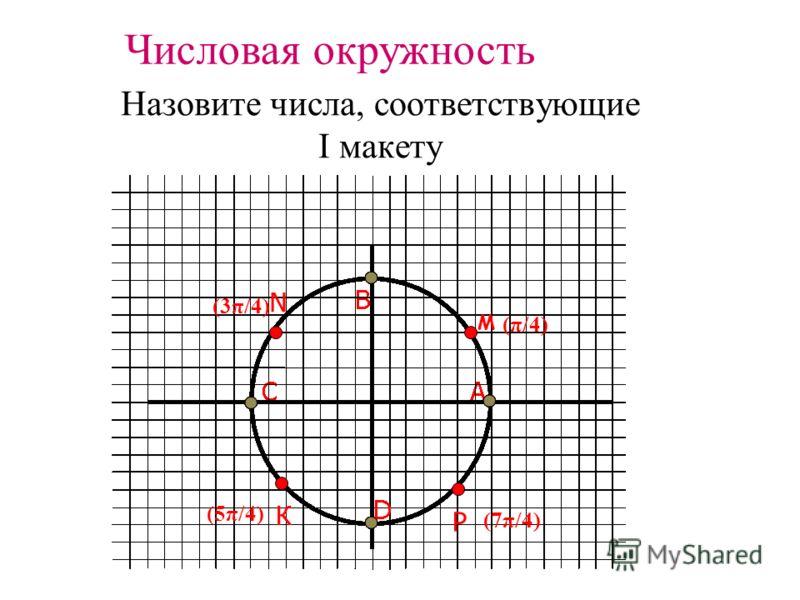 N РК Назовите числа, соответствующие I макету M Числовая окружность (π/4) (3π/4) (5π/4) (7π/4)