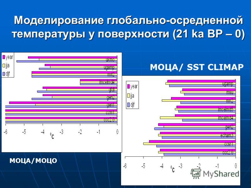 Моделирование глобально-осредненной температуры у поверхности (21 ka BP – 0) МОЦА/ SST CLIMAP МОЦА/МОЦО