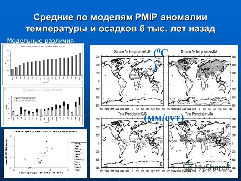 Средние по моделям PMIP аномалии температуры и осадков 6 тыс. лет назад (0С)(0С) (мм/сут) Модельные различия