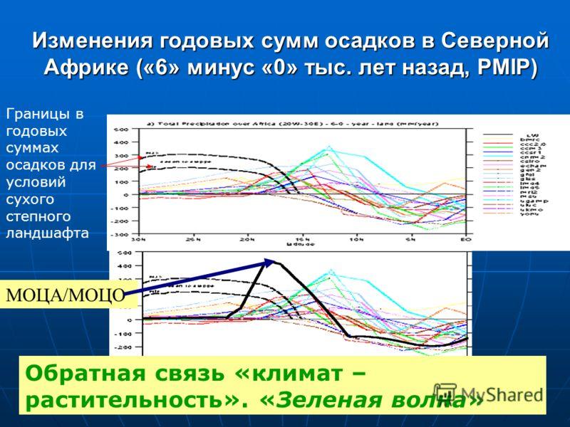 Изменения годовых сумм осадков в Северной Африке («6» минус «0» тыс. лет назад, PMIP) МОЦА/МОЦО Границы в годовых суммах осадков для условий сухого степного ландшафта Обратная связь «климат – растительность». «Зеленая волна»