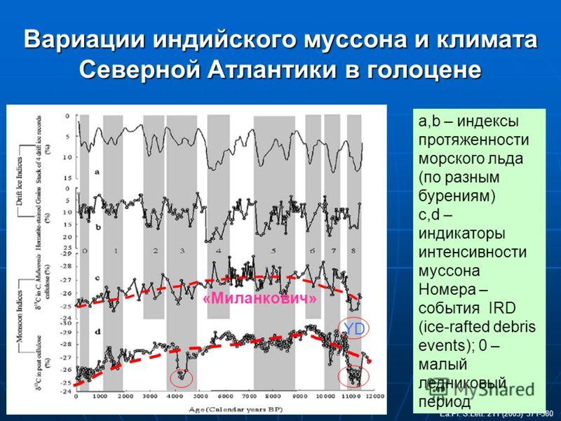Вариации индийского муссона и климата Северной Атлантики в голоцене Ea.Pl. S.Lett. 211 (2003) 371-380 a,b – индексы протяженности морского льда (по разным бурениям) с,d – индикаторы интенсивности муссона Номера – события IRD (ice-rafted debris events