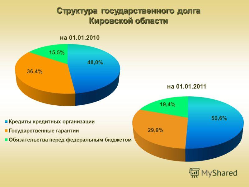 Структура государственного долга Кировской области