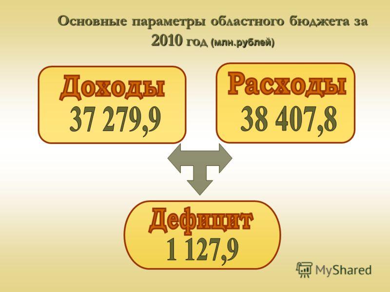 Основные параметры областного бюджета за 2010 год (млн.рублей)