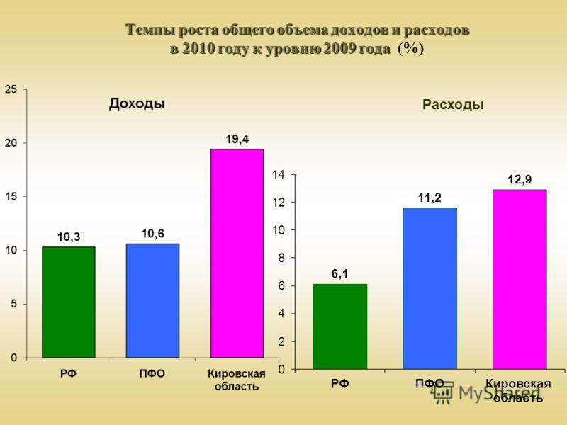 Темпы роста общего объема доходов и расходов в 2010 году к уровню 2009 года Темпы роста общего объема доходов и расходов в 2010 году к уровню 2009 года (%) Расходы