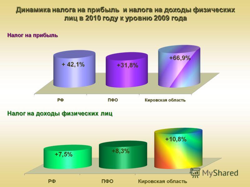 Динамика налога на прибыль и налога на доходы физических лиц в 2010 году к уровню 2009 года