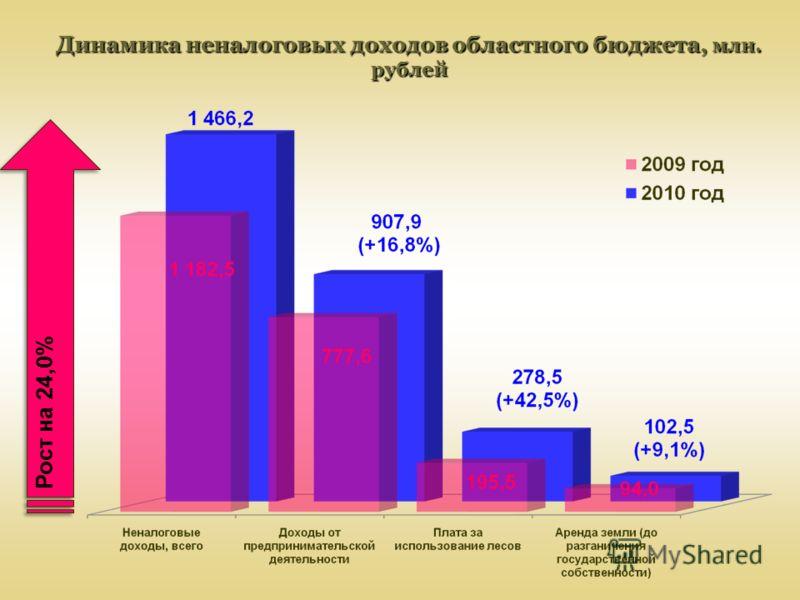 Динамика неналоговых доходов областного бюджета, млн. рублей Рост на 24,0%
