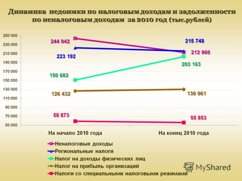 Динамика недоимки по налоговым доходам и задолженности по неналоговым доходам за 2010 год (тыс.рублей)