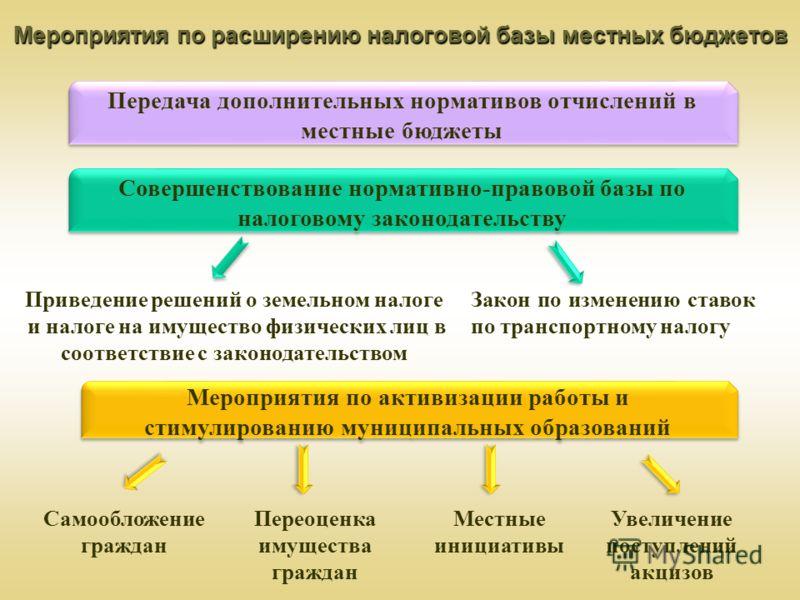 Мероприятия по расширению налоговой базы местных бюджетов Совершенствование нормативно-правовой базы по налоговому законодательству Закон по изменению ставок по транспортному налогу Мероприятия по активизации работы и стимулированию муниципальных обр
