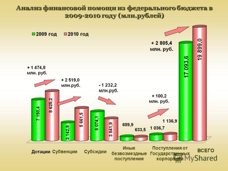 Анализ финансовой помощи из федерального бюджета в 2009-2010 году (млн.рублей) ВСЕГО Поступления от Государственных корпораций Иные безвозмездные поступления СубсидииСубвенции - 1 232,2 млн.руб.