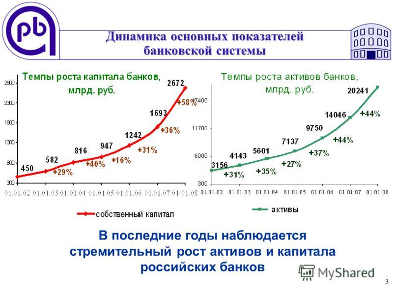 3 Динамика основных показателей банковской системы В последние годы наблюдается стремительный рост активов и капитала российских банков