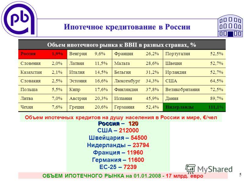 5 Ипотечное кредитование в России ОБЪЕМ ИПОТЕЧНОГО РЫНКА на 01.01.2008 - 17 млрд. евро Объем ипотечного рынка к ВВП в разных странах, % Россия1,9%Венгрия9,6%Франция26,2%Португалия52,5% Словения2,0%Латвия11,5%Мальта28,6%Швеция52,7% Казахстан2,1%Италия