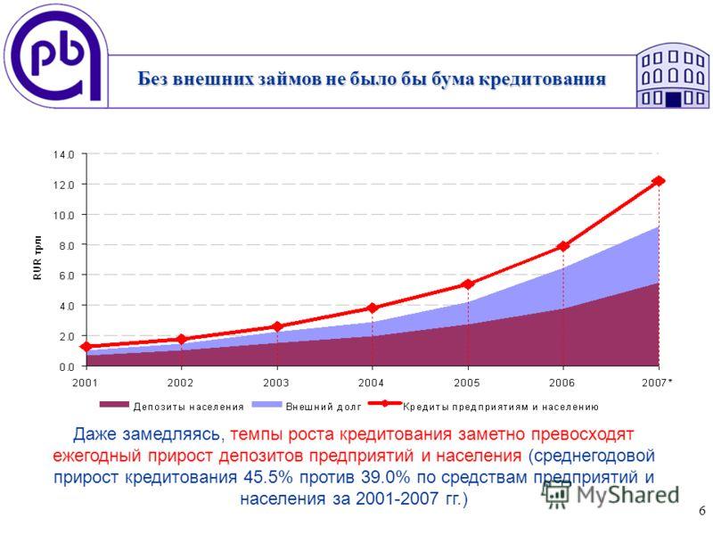 6 Даже замедляясь, темпы роста кредитования заметно превосходят ежегодный прирост депозитов предприятий и населения (среднегодовой прирост кредитования 45.5% против 39.0% по средствам предприятий и населения за 2001-2007 гг.) Без внешних займов не бы