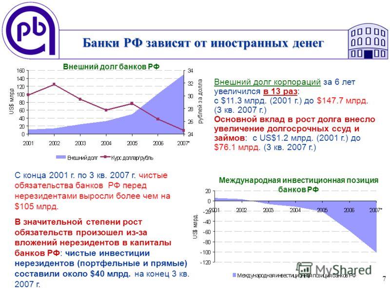 7 Банки РФ зависят от иностранных денег Внешний долг корпораций за 6 лет увеличился в 13 раз: с $11.3 млрд. (2001 г.) до $147.7 млрд. (3 кв. 2007 г.) Основной вклад в рост долга внесло увеличение долгосрочных ссуд и займов: с US$1.2 млрд. (2001 г.) д